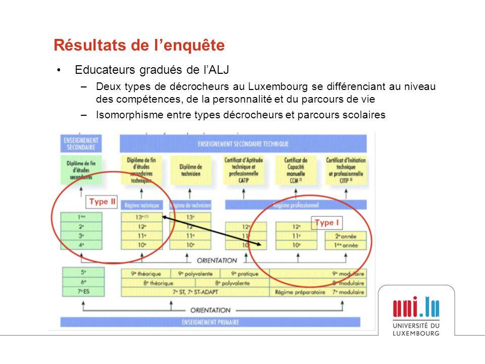 •Educateurs gradués de l'ALJ –Deux types de décrocheurs au Luxembourg se différenciant au niveau des compétences, de la personnalité et du parcours de