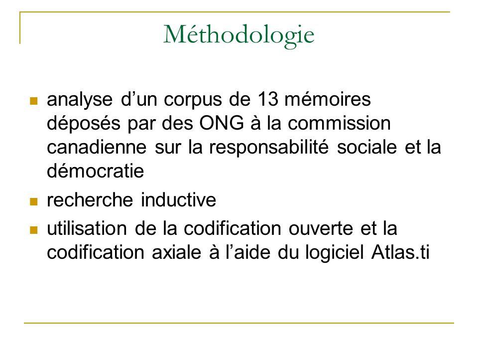 Méthodologie  analyse d'un corpus de 13 mémoires déposés par des ONG à la commission canadienne sur la responsabilité sociale et la démocratie  recherche inductive  utilisation de la codification ouverte et la codification axiale à l'aide du logiciel Atlas.ti