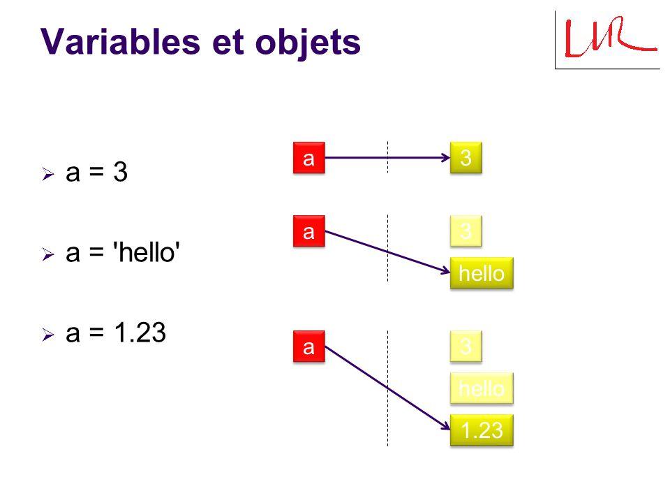 Partage d objets  a = 3  b = a  a = hello  a = a+2  c = 3 a a a a a a 3 3 3 3 hello 3 3 5 5 b b b b b b c c