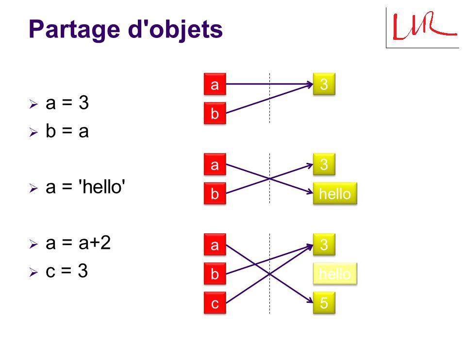 Modification d un élément (1/2)  l1 = [2,3,4]  l2 = l1  l1[0] = 5 l1 [0,1,2] l2 3 3 2 2 4 4 l1 [0,1,2] l2 3 3 5 5 4 4