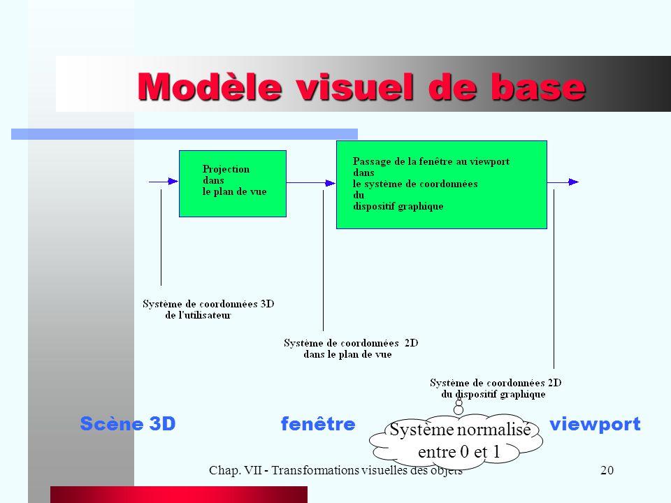 Chap. VII - Transformations visuelles des objets20 Modèle visuel de base Scène 3Dfenêtreviewport Système normalisé entre 0 et 1