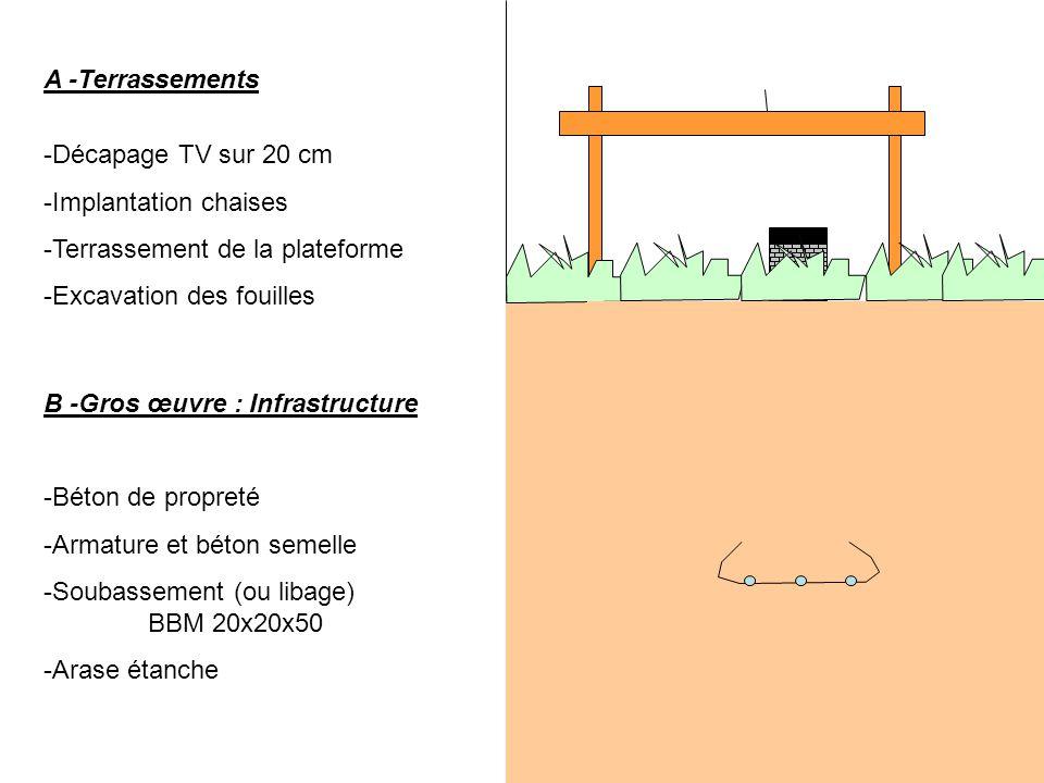 C -Gros Œuvre : Dallage -M-Mise en place et compactage tout venant = couche de forme -M-Mise en place couche anticontaminente lit 10 cm de sable -M-Mise en place d'un film plastique étanchéité et anti-termites -A-Armature TS -C-Coffrage des rives Planelles 5x20x50 maçonnées -C-Coulage de la dalle D -Gros Œuvre : Elévation