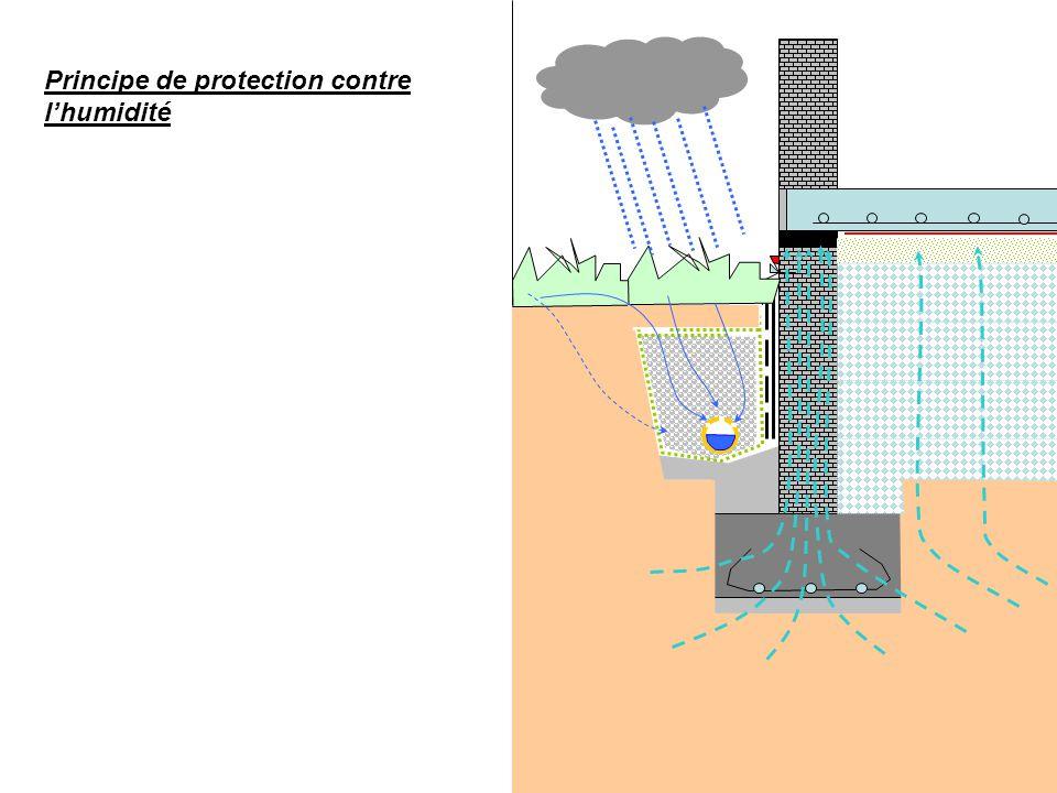 Principe de protection contre l'humidité