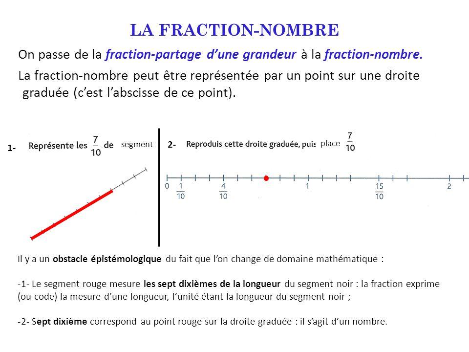 On passe de la fraction-partage d'une grandeur à la fraction-nombre. La fraction-nombre peut être représentée par un point sur une droite graduée (c'e