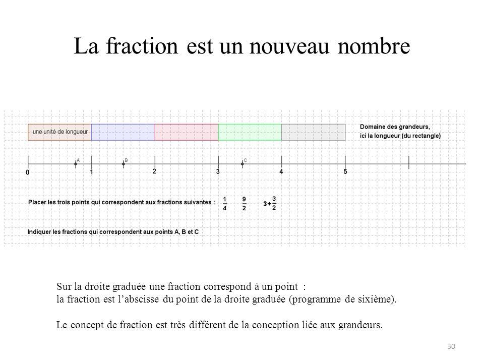 La fraction est un nouveau nombre 30 Sur la droite graduée une fraction correspond à un point : la fraction est l'abscisse du point de la droite gradu