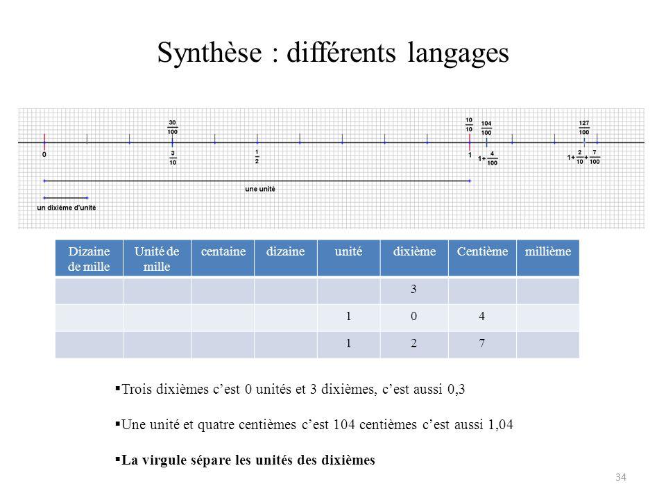 Synthèse : différents langages 34 Dizaine de mille Unité de mille centainedizaineunitédixièmeCentièmemillième 3 104 127  Trois dixièmes c'est 0 unité