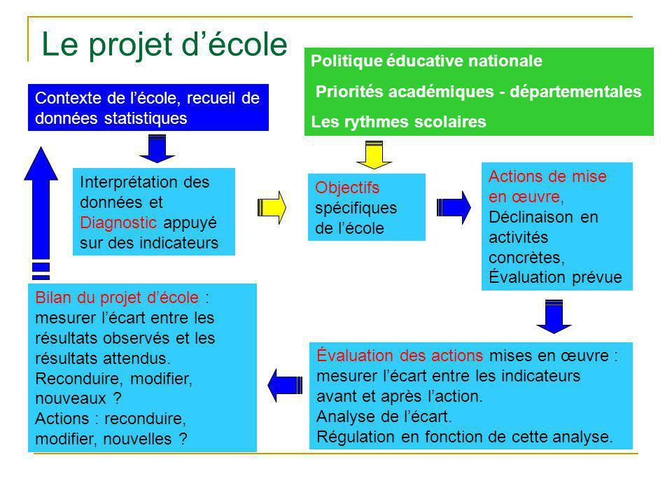 « Le projet d'école précise les voies et moyens qui sont mis en œuvre pour assurer la réussite de tous les élèves... » Loi d'orientation du 24 mars 20