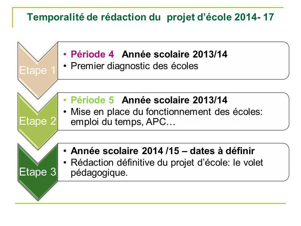 Le projet d'école Interprétation des données et Diagnostic appuyé sur des indicateurs Objectifs spécifiques de l'école Actions de mise en œuvre, Décli