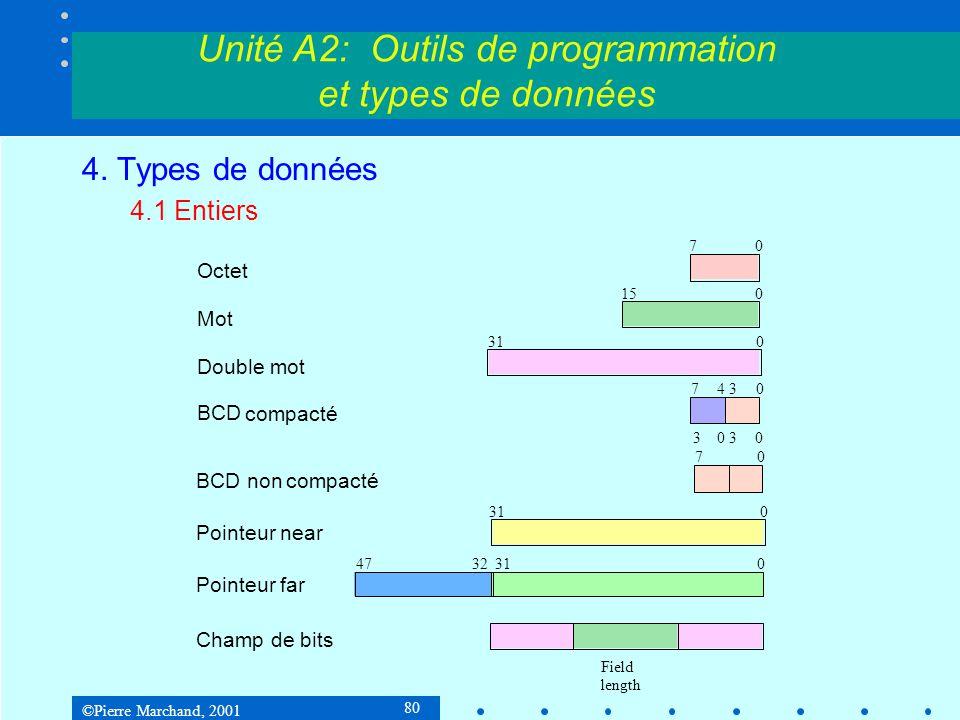 ©Pierre Marchand, 2001 80 Unité A2: Outils de programmation et types de données 4. Types de données 4.1 Entiers Octet Mot Double mot BCD compacté 7 01
