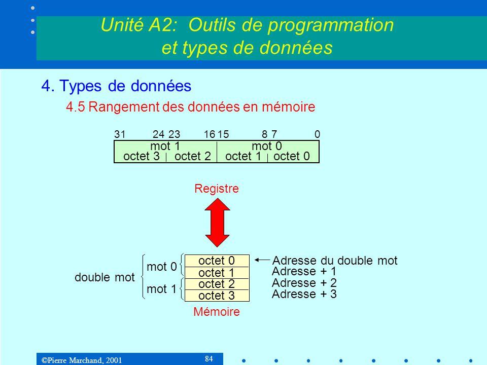 ©Pierre Marchand, 2001 84 Unité A2: Outils de programmation et types de données 4. Types de données 4.5 Rangement des données en mémoire 8 octet 1octe