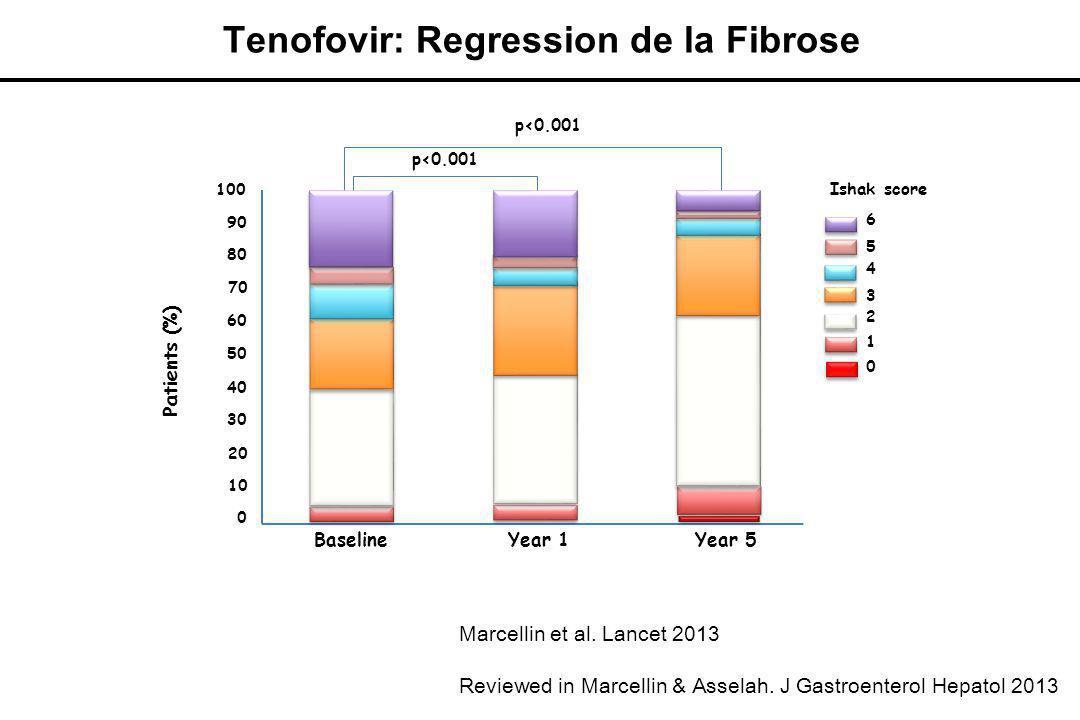 Marcellin et al.Lancet 2013 Reviewed in Marcellin & Asselah.