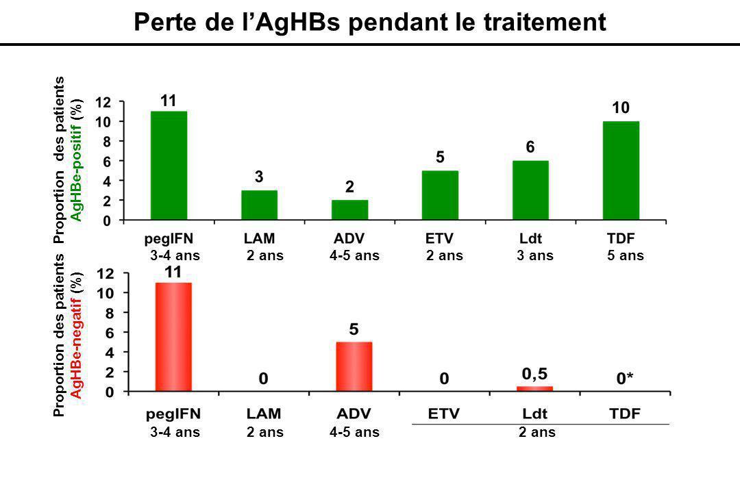 Dienstag JL., N Engl J Med 2008, 359(14): 1486-1500; Marcellin et al., AASLD 2011, Abstract 238; Wursthorn et al., Hepatology 2010, 52(5): 1611-1620.