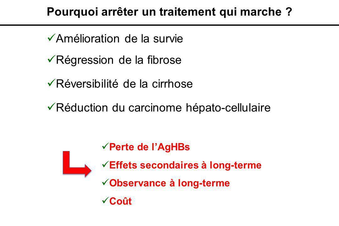  Amélioration de la survie  Régression de la fibrose  Réversibilité de la cirrhose  Réduction du carcinome hépato-cellulaire Pourquoi arrêter un traitement qui marche .