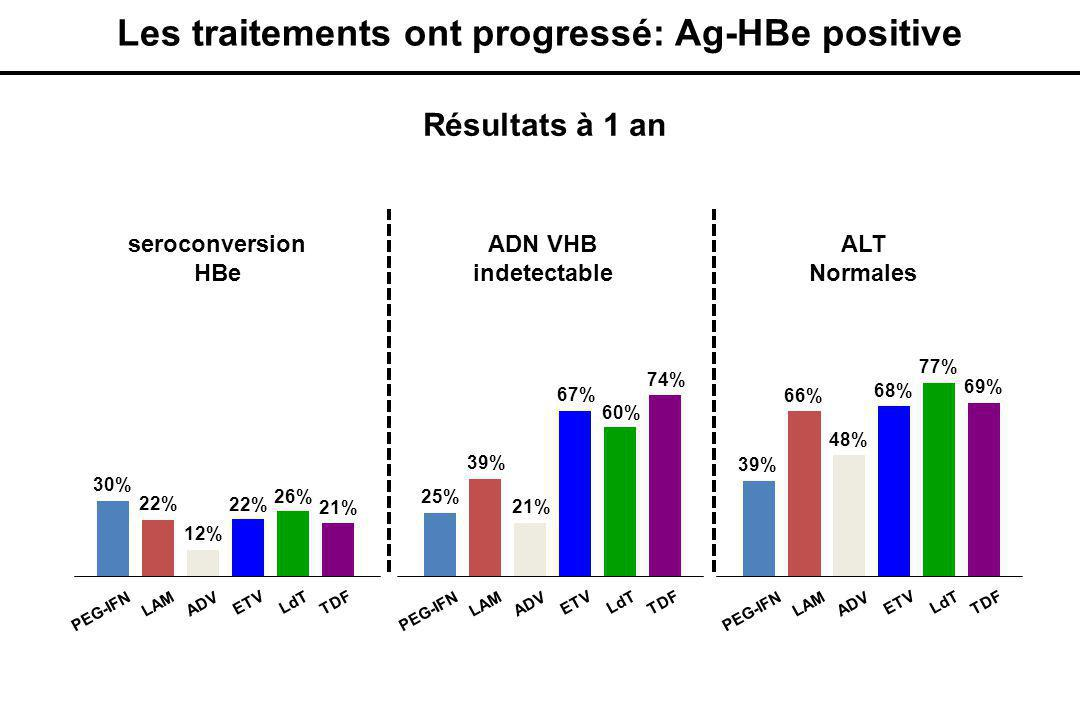 seroconversion HBe ADN VHB indetectable ALT Normales PEG-IFN LAM ADV ETV LdT TDF 30% 22% 12% 22% 26% 21% PEG-IFN LAM ADV ETV LdT TDF 25% 39% 21% 67% 60% 74% PEG-IFN LAM ADV ETV LdT TDF 39% 66% 48% 68% 77% 69% Les traitements ont progressé: Ag-HBe positive Résultats à 1 an