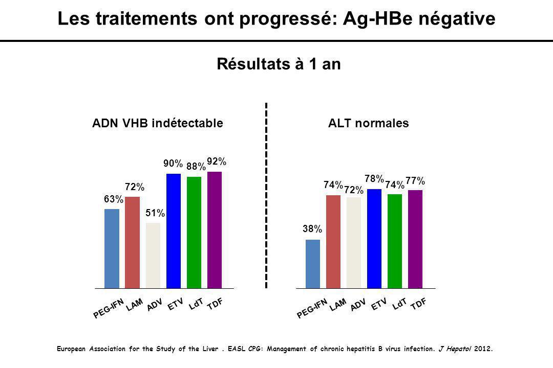 Les traitements ont progressé: Ag-HBe négative ADN VHB indétectableALT normales PEG-IFN LAM ADV ETV LdT TDF 63% 72% 51% 90% 88% 92% PEG-IFN LAM ADV ETV LdT TDF 38% 74% 72% 78% 74% 77% European Association for the Study of the Liver.