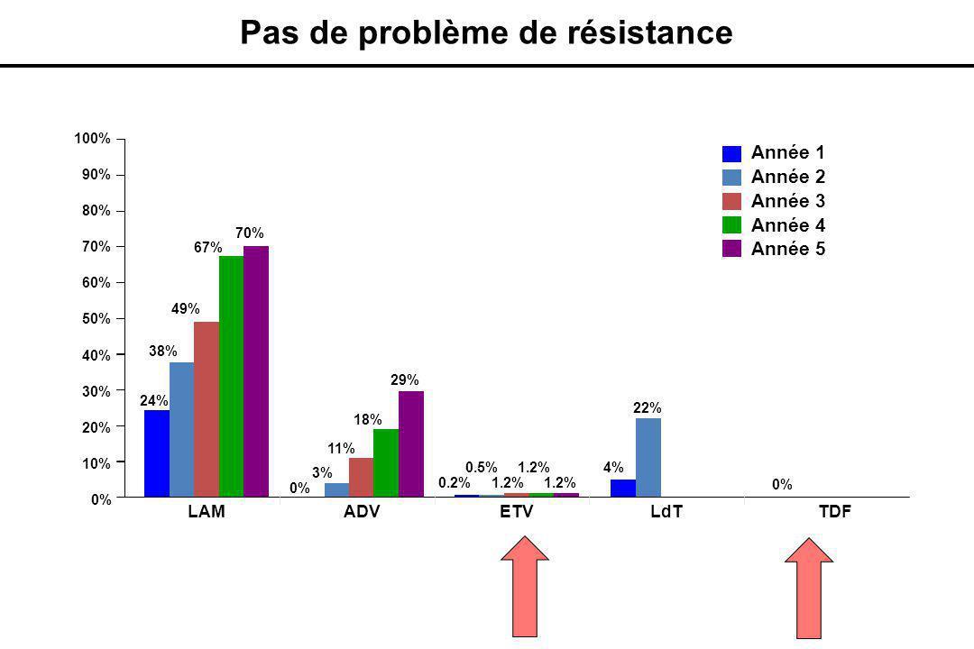 10% 20% 30% 40% 50% 60% 70% 80% 90% 100% 24% 38% 49% 67% 70% 0% 4% 22% 3% 11% 18% 29% 0% LAMADVETVLdTTDF 0.5% 1.2% 0.2% 0% Année 1 Année 2 Année 3 Année 4 Année 5 Pas de problème de résistance