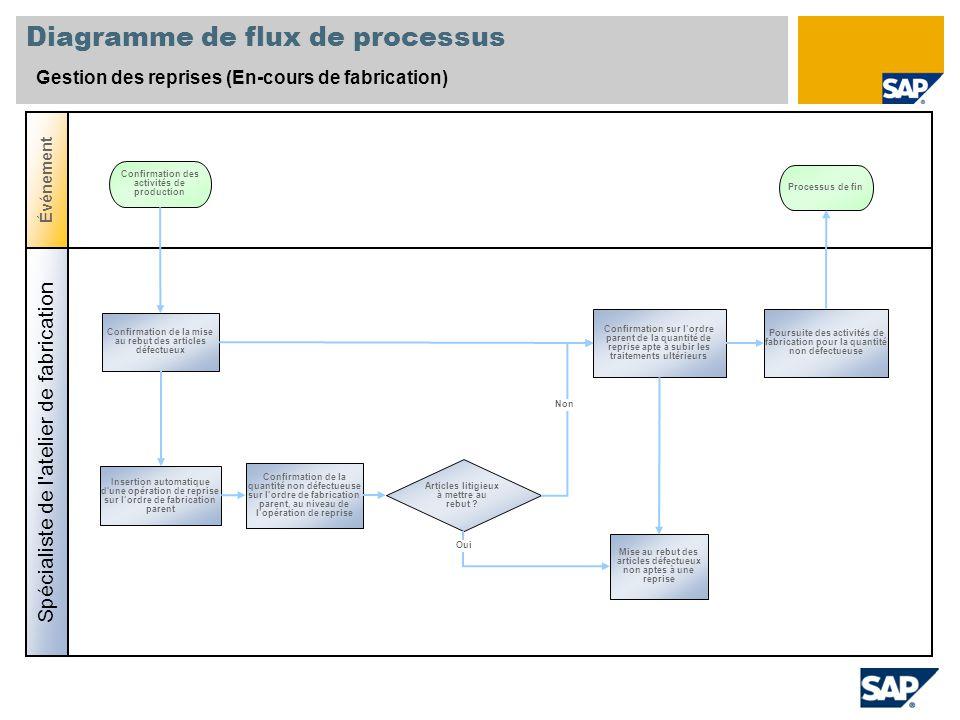 Diagramme de flux de processus Gestion des reprises (En-cours de fabrication) Spécialiste de l'atelier de fabrication Événement Articles litigieux à m