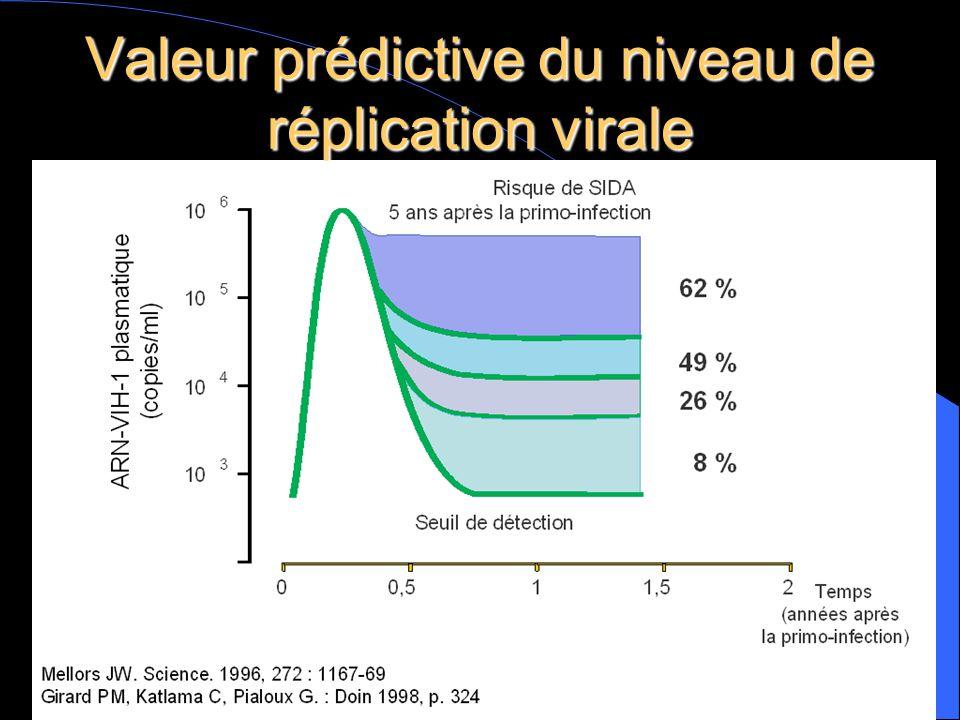 Valeur prédictive du niveau de réplication virale