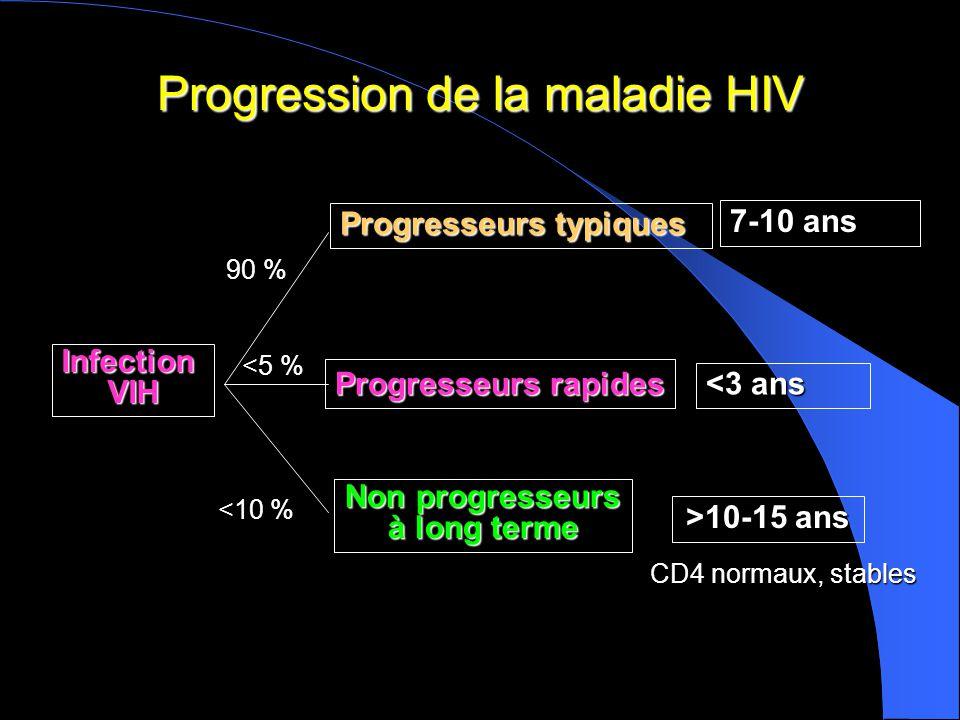 Progression de la maladie HIV InfectionVIH Non progresseurs à long terme Progresseurs rapides Progresseurs typiques <3 ans 7-10 ans >10-15 ans CD4 normaux, stables 90 % <5 % <10 %