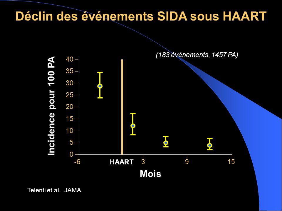 -6 (183 événements, 1457 PA) -6 HAART 3915 0 5 10 15 20 25 30 35 40 Mois Incidence pour 100 PA Déclin des événements SIDA sous HAART Telenti et al.