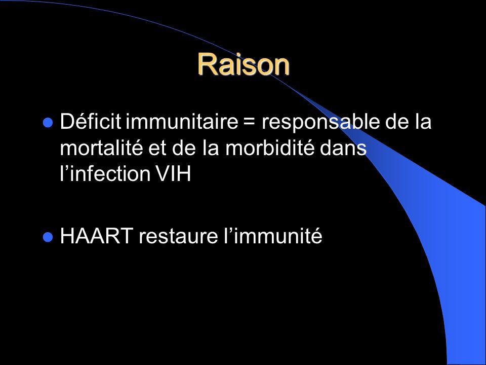 Raison  Déficit immunitaire = responsable de la mortalité et de la morbidité dans l'infection VIH  HAART restaure l'immunité