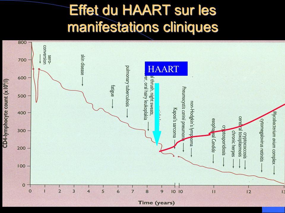 Effet du HAART sur les manifestations cliniques HAART