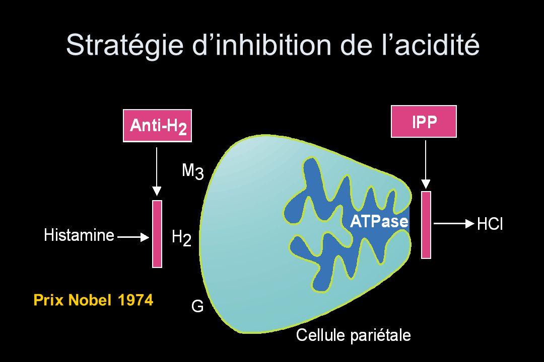 Stratégie d'inhibition de l'acidité Prix Nobel 1974