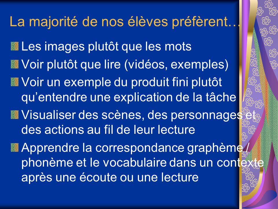 La majorité de nos élèves préfèrent… Les images plutôt que les mots Voir plutôt que lire (vidéos, exemples) Voir un exemple du produit fini plutôt qu'