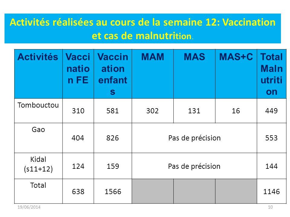ActivitésVacci natio n FE Vaccin ation enfant s MAMMASMAS+CTotal Maln utriti on Tombouctou 31058130213116449 Gao 404826Pas de précision553 Kidal (s11+12) 124159Pas de précision144 Total 63815661146 Activités réalisées au cours de la semaine 12: Vaccination et cas de malnutri tion.