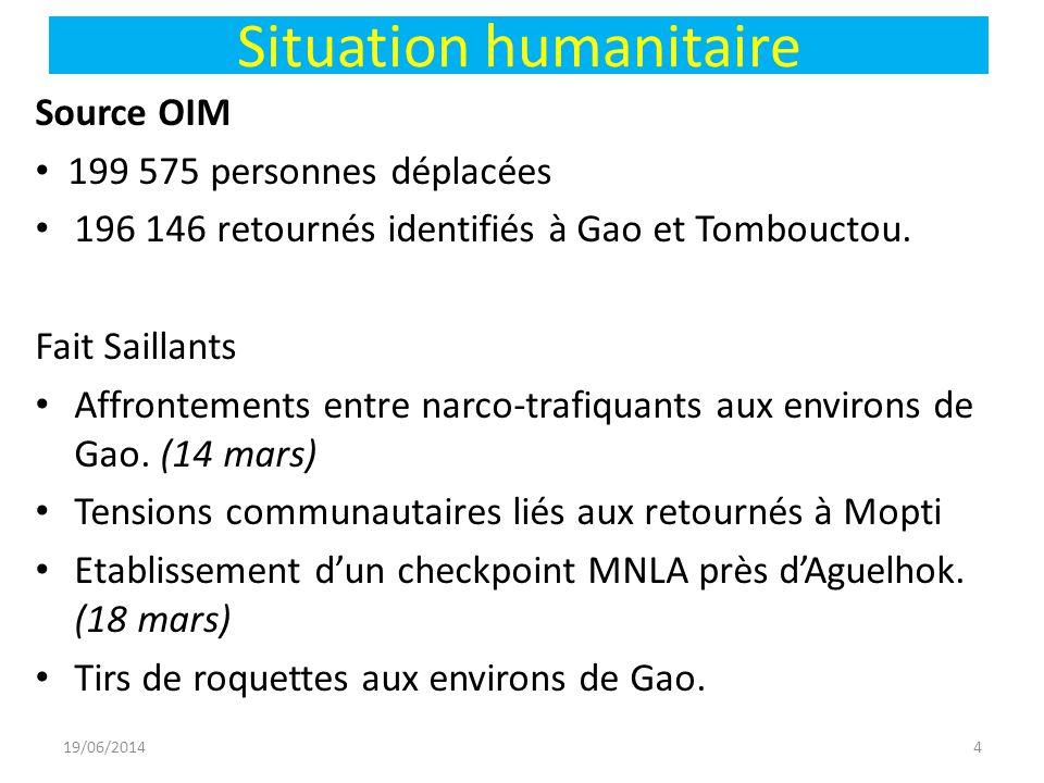 Situation humanitaire Source OIM • 199 575 personnes déplacées • 196 146 retournés identifiés à Gao et Tombouctou.