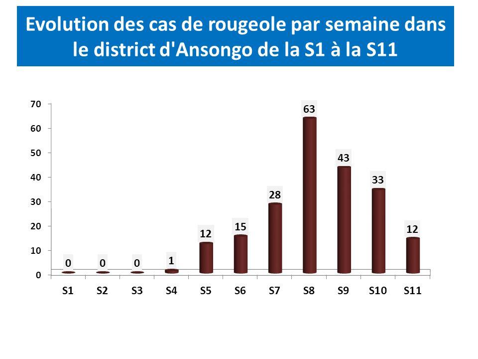 Evolution des cas de rougeole par semaine dans le district d Ansongo de la S1 à la S11