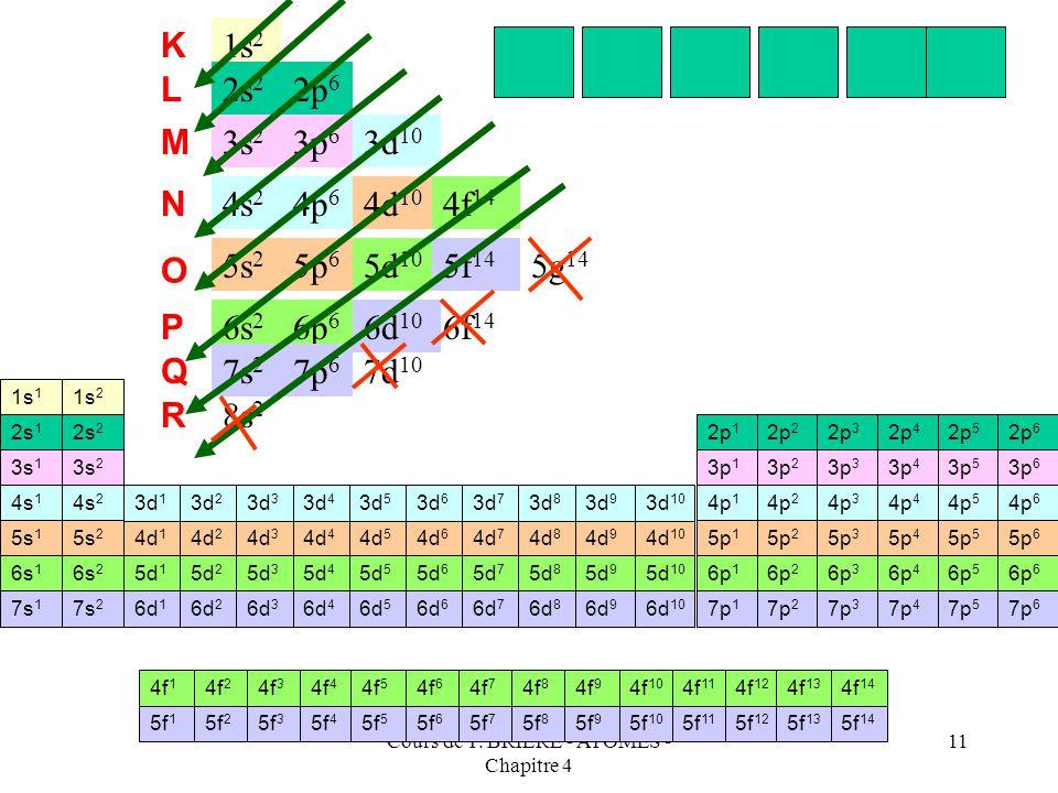 Cours de T. BRIERE - ATOMES - Chapitre 4 10 La sixième ligne devrait contenir les éléments correspondant au remplissage de la couche P (n=6) soit 72 a