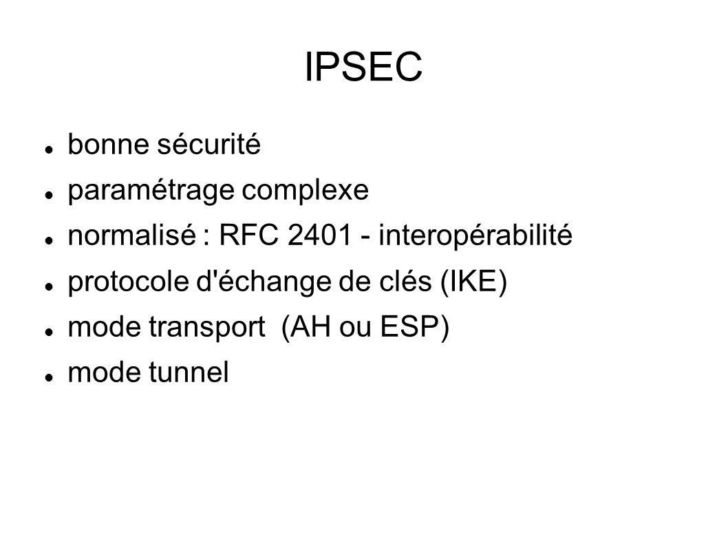 IPSEC  bonne sécurité  paramétrage complexe  normalisé : RFC 2401 - interopérabilité  protocole d échange de clés (IKE)  mode transport (AH ou ESP)  mode tunnel