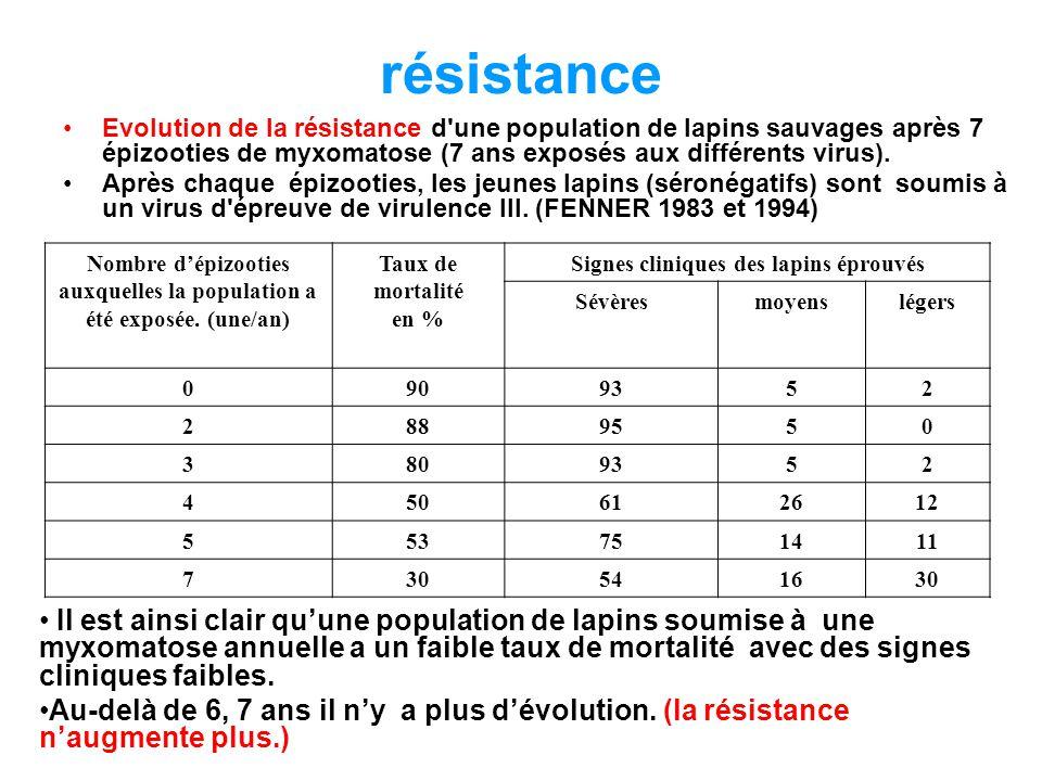 résistance •Evolution de la résistance d une population de lapins sauvages après 7 épizooties de myxomatose (7 ans exposés aux différents virus).