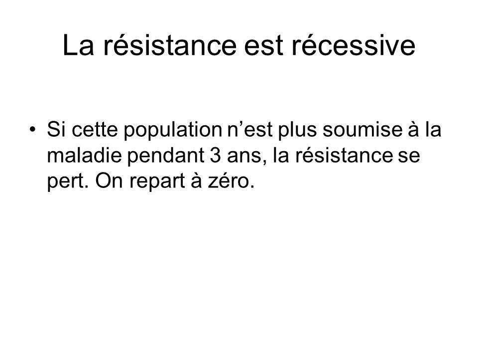 La résistance est récessive •Si cette population n'est plus soumise à la maladie pendant 3 ans, la résistance se pert.