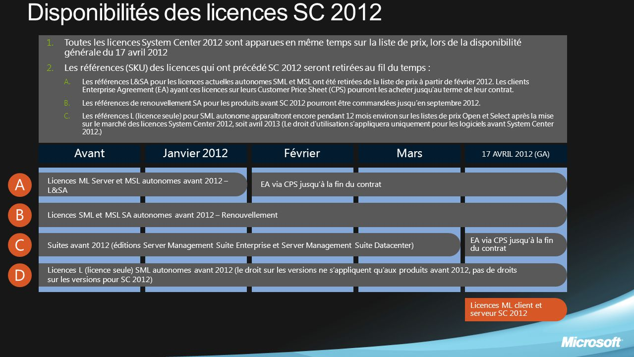 Disponibilités des licences SC 2012 AvantJanvier 2012FévrierMars 17 AVRIL 2012 (GA) A B C D Licences ML Server et MSL autonomes avant 2012 – L&SA Lice