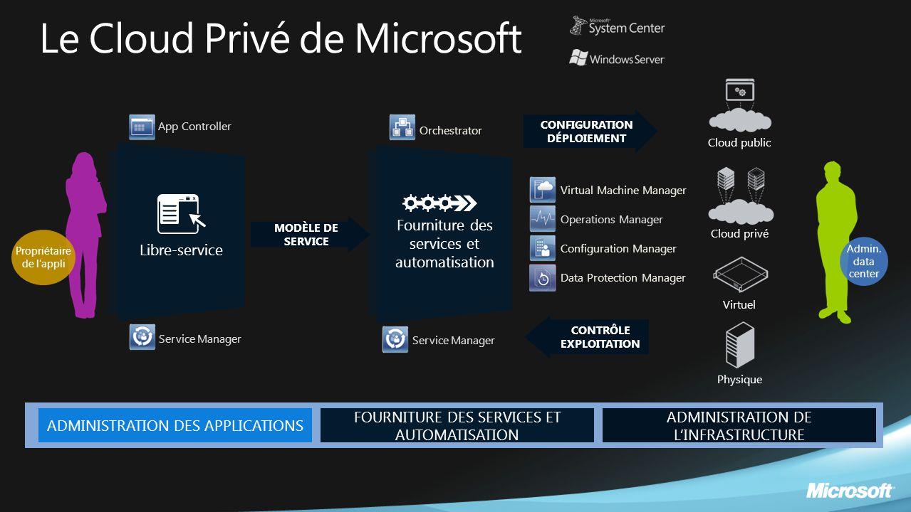 Admin. data center Le Cloud Privé de Microsoft Libre-service Virtuel Physique Cloud public Cloud privé Fourniture des services et automatisation Propr