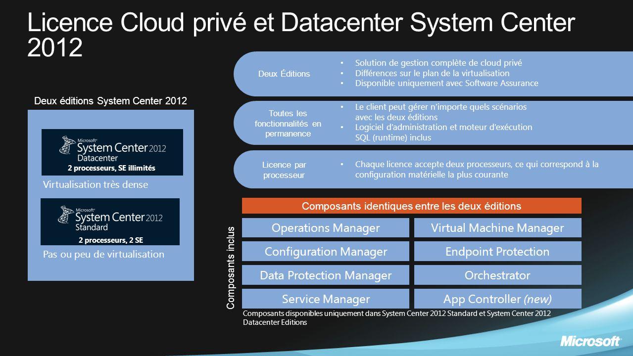 Licence Cloud privé et Datacenter System Center 2012 2 processeurs, 2 SE 2 processeurs, SE illimités Virtualisation très dense Pas ou peu de virtualis