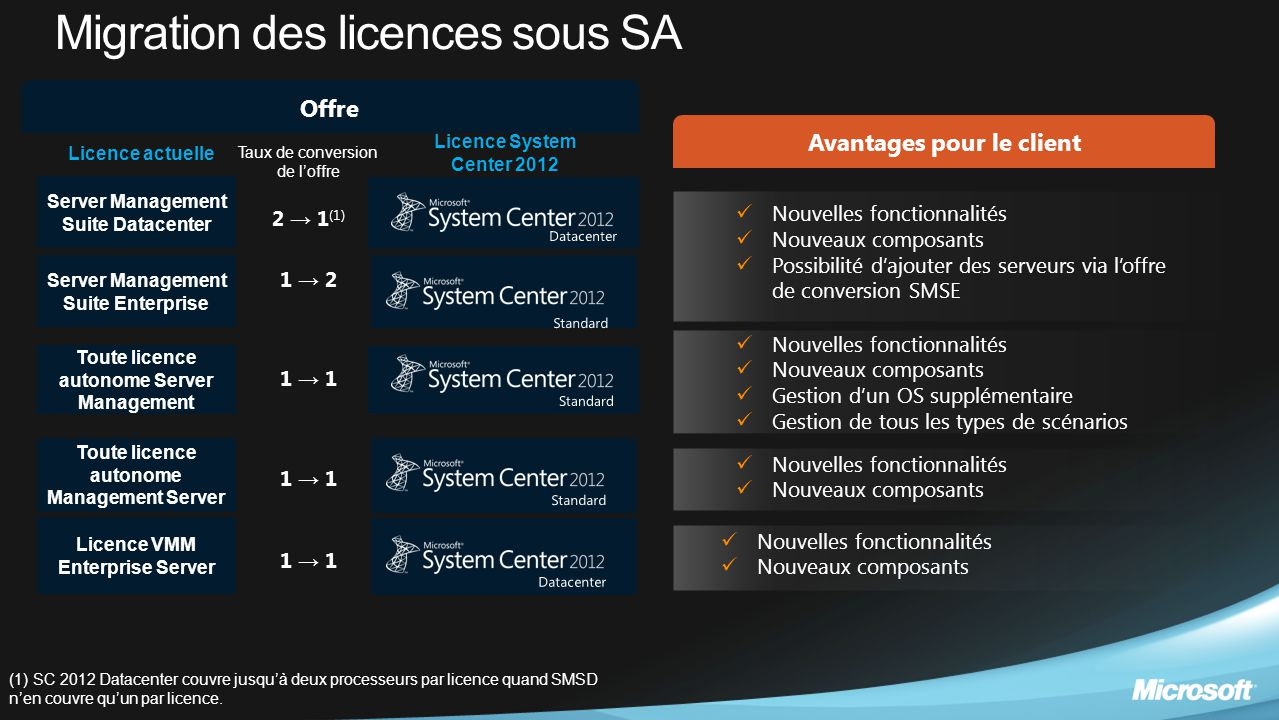 Migration des licences sous SA Licence actuelle Licence System Center 2012 Server Management Suite Datacenter Server Management Suite Enterprise (1) S