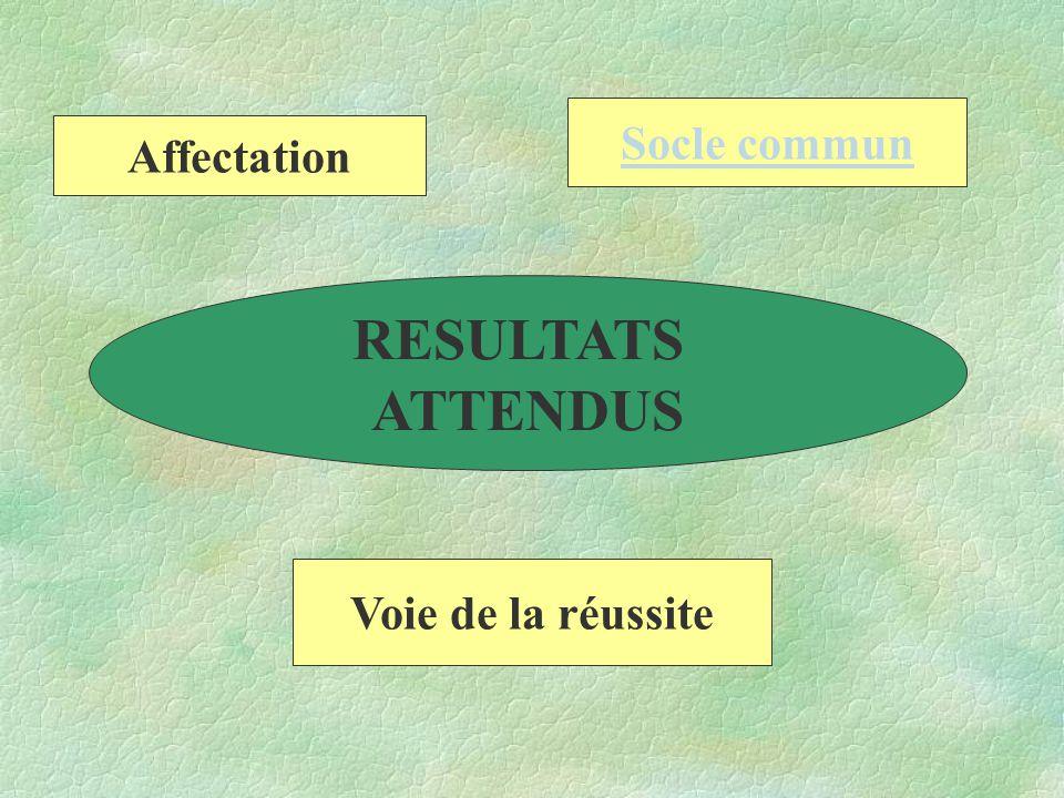 RESULTATS ATTENDUS Affectation Voie de la réussite Socle commun