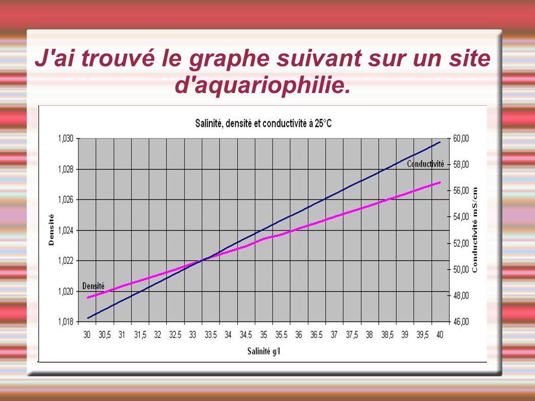 J'ai trouvé le graphe suivant sur un site d'aquariophilie.