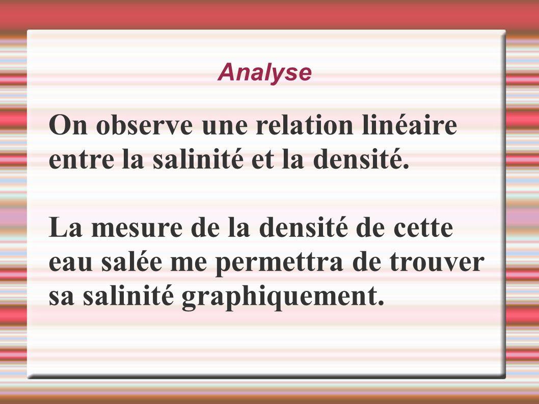 Analyse On observe une relation linéaire entre la salinité et la densité. La mesure de la densité de cette eau salée me permettra de trouver sa salini