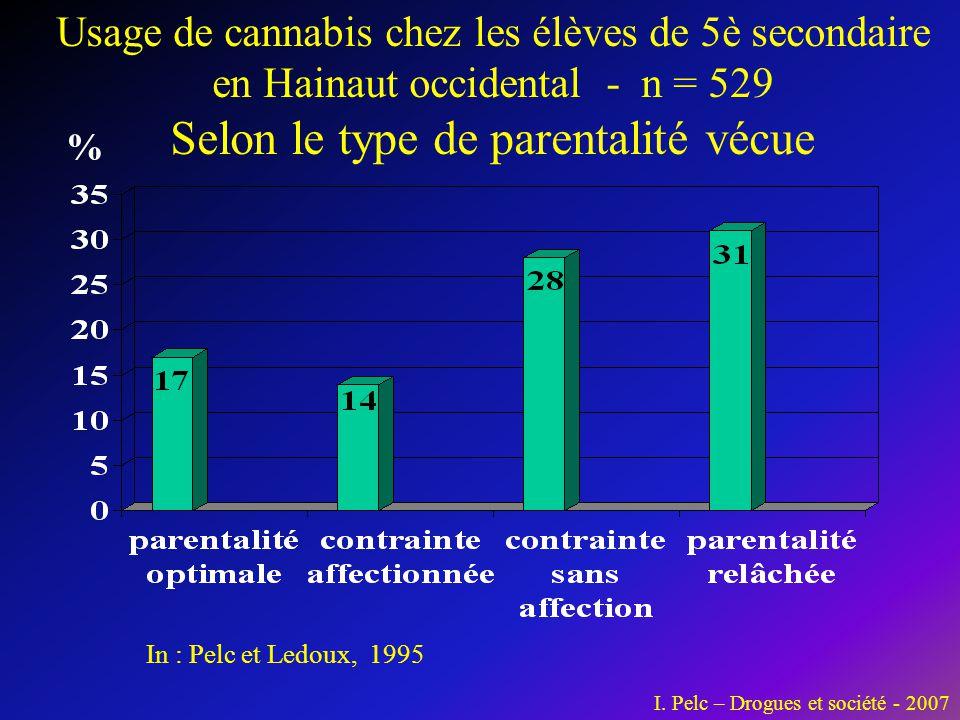 In : Pelc et Ledoux, 1995 Usage de cannabis chez les élèves de 5è secondaire en Hainaut occidental - n = 529 Selon le type de parentalité vécue % I. P