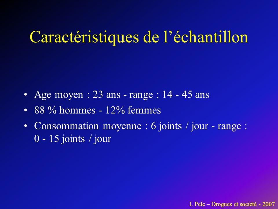 Caractéristiques de l'échantillon •Age moyen : 23 ans - range : 14 - 45 ans •88 % hommes - 12% femmes •Consommation moyenne : 6 joints / jour - range
