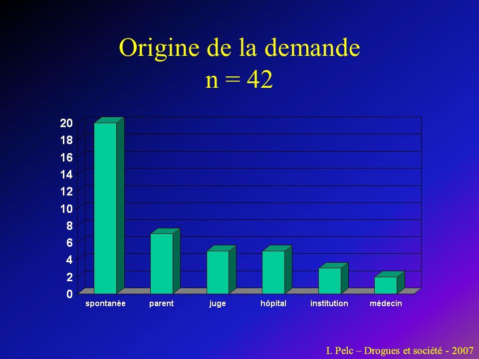 Origine de la demande n = 42 I. Pelc – Drogues et société - 2007