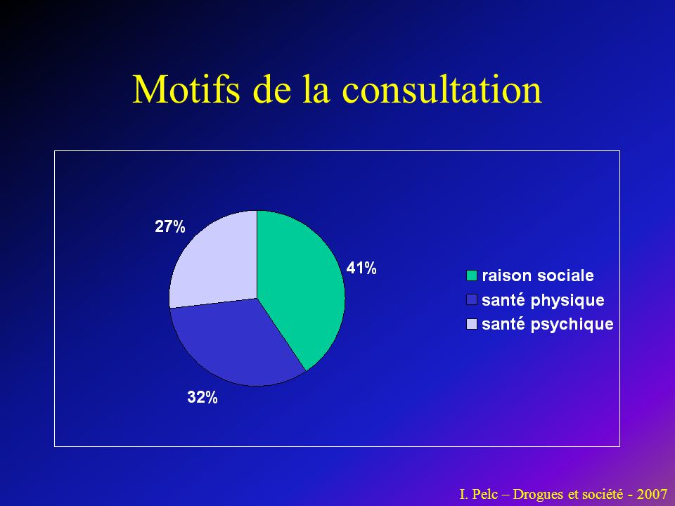 Motifs de la consultation I. Pelc – Drogues et société - 2007