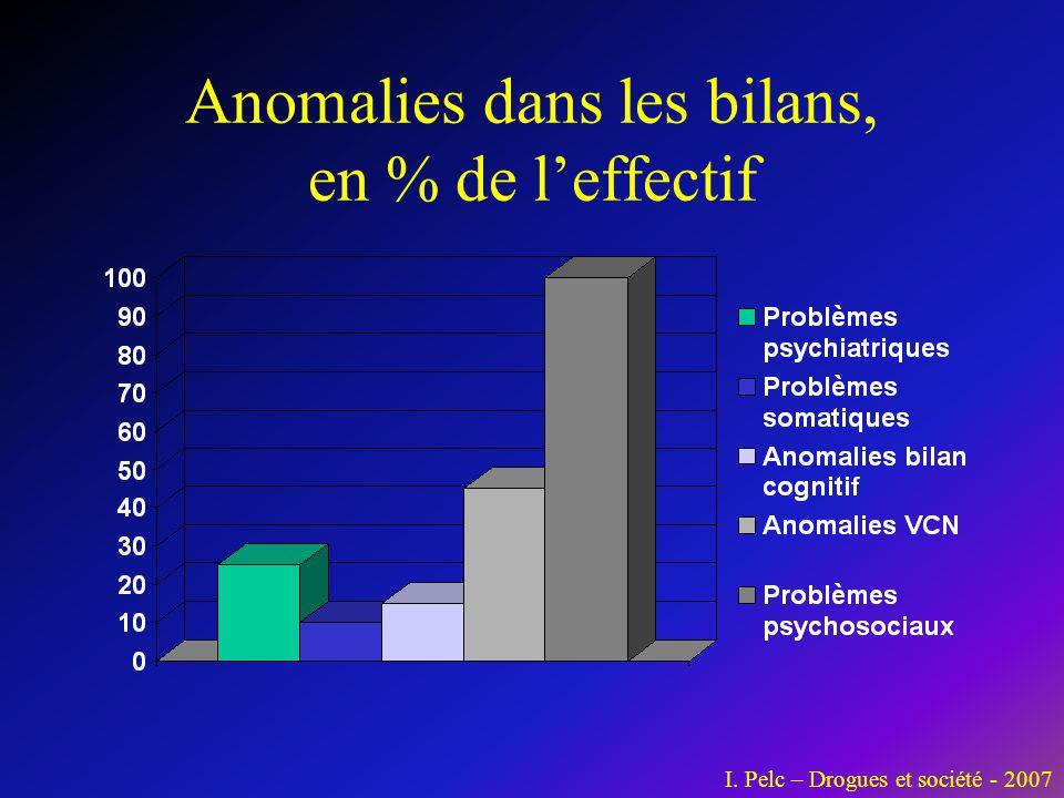 Anomalies dans les bilans, en % de l'effectif I. Pelc – Drogues et société - 2007