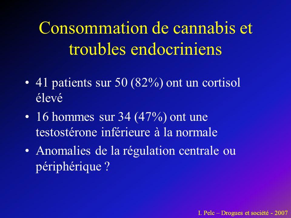 Consommation de cannabis et troubles endocriniens •41 patients sur 50 (82%) ont un cortisol élevé •16 hommes sur 34 (47%) ont une testostérone inférie