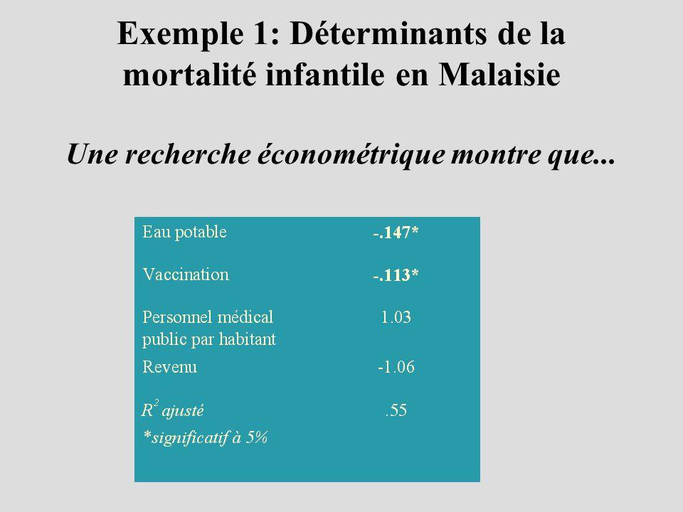 Exemple 1: Déterminants de la mortalité infantile en Malaisie Une recherche économétrique montre que...