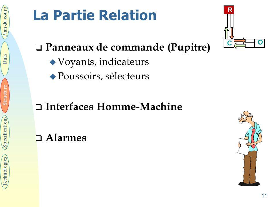 11 La Partie Relation  Panneaux de commande (Pupitre) u Voyants, indicateurs u Poussoirs, sélecteurs  Interfaces Homme-Machine  Alarmes Plan du cou